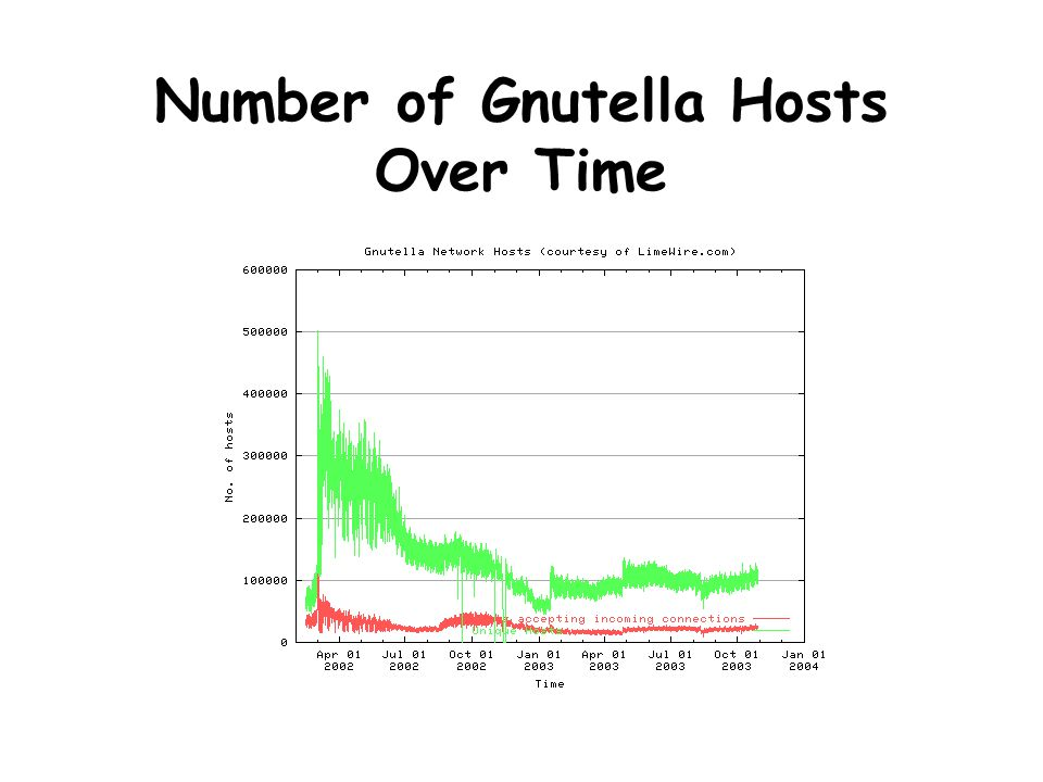 Number of Gnutella Hosts Over Time