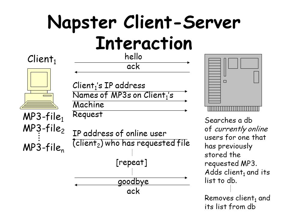 Napster Client-Server Interaction Client 1 MP3-file 1 MP3-file 2 MP3-file n Searches a db of currently online users for one that has previously stored the requested MP3.