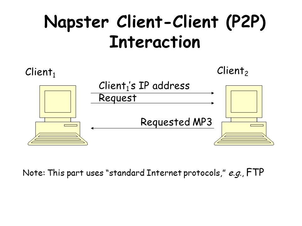 Napster Client-Client (P2P) Interaction Client 1 Client 2 Client 1 's IP address Request Requested MP3 Note: This part uses standard Internet protocols, e.g., FTP
