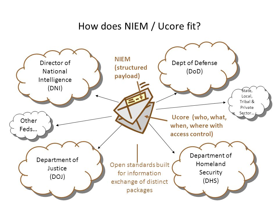 How does NIEM / Ucore fit.
