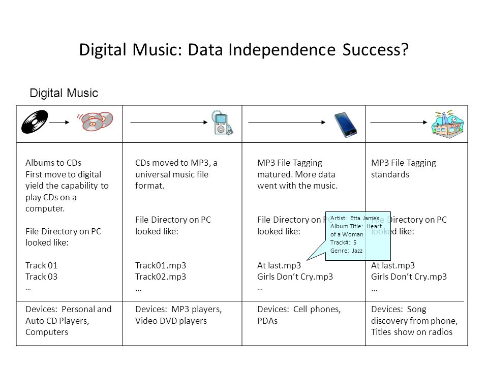 Digital Music: Data Independence Success? Digital Music Albums to CDs First move to digital yield the capability to play CDs on a computer. File Direc