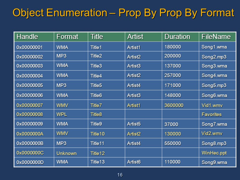 16 Object Enumeration – Prop By Prop By Format HandleFormatTitleArtistDurationFileName WMA MP3 MP3 MP3 WMA WMA WMA WMA WMA WMV WPL WMV Unknown Title1 Title2 Title3 Title4 Title5 Title6 Title7 Title8 Title9 Title10 Title11 Title12 Title13 Artist1 Artist2 Artist3 Artist2 Artist4 Artist3 Artist1 Artist5 Artist2 Artist4 Artist6 180000 200000 137000 257000 171000 148000 3600000 37000 130000 550000 110000 Song1.wma Song2.mp3 Song3.wma Song4.wma Song5.mp3 Vid1.wmv Song7.wma Favorites Vid2.wmv Song8.mp3 WinHec.ppt Song9.wma Song6.wma 0x00000001 0x00000002 0x00000003 0x00000004 0x00000005 0x00000006 0x00000007 0x00000008 0x00000009 0x0000000A 0x0000000B 0x0000000C 0x0000000D