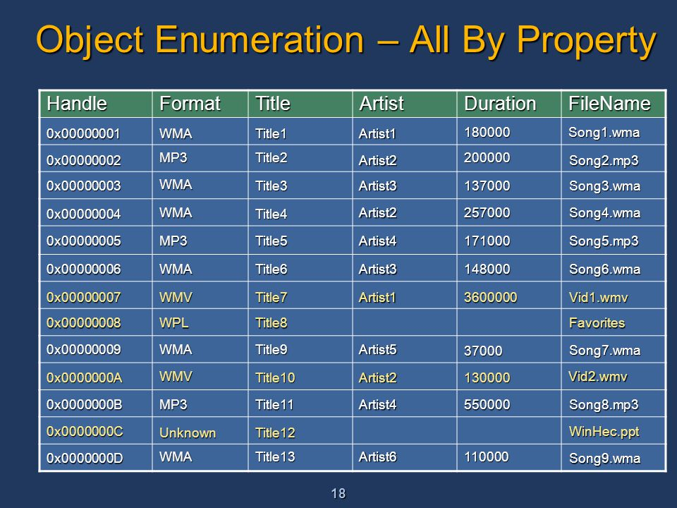 18 Object Enumeration – All By Property HandleFormatTitleArtistDurationFileName WMA MP3 MP3 MP3 WMA WMA WMA WMA WMA WMV WPL WMV Unknown Title1 Title2 Title3 Title4 Title5 Title6 Title7 Title8 Title9 Title10 Title11 Title12 Title13 Artist1 Artist2 Artist3 Artist2 Artist4 Artist3 Artist1 Artist5 Artist2 Artist4 Artist6 180000 200000 137000 257000 171000 148000 3600000 37000 130000 550000 110000 Song1.wma Song2.mp3 Song3.wma Song4.wma Song5.mp3 Vid1.wmv Song7.wma Favorites Vid2.wmv Song8.mp3 WinHec.ppt Song9.wma Song6.wma 0x00000001 0x00000002 0x00000003 0x00000004 0x00000005 0x00000006 0x00000007 0x00000008 0x00000009 0x0000000A 0x0000000B 0x0000000C 0x0000000D