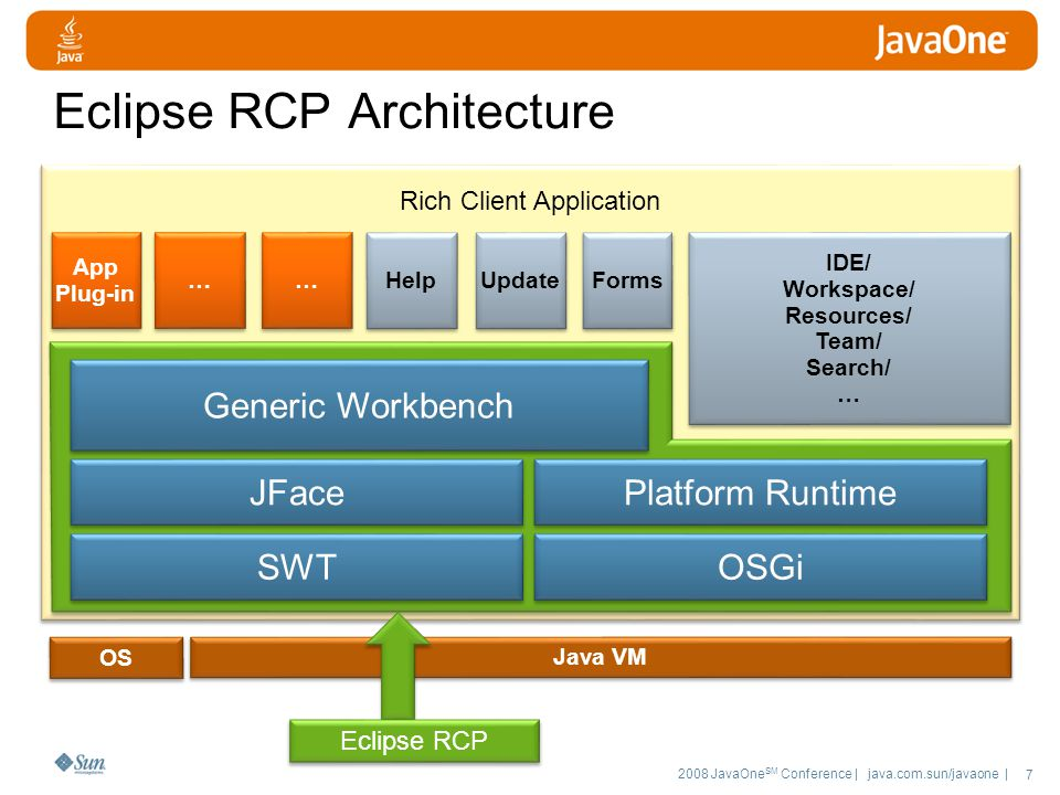 2008 JavaOne SM Conference | java.com.sun/javaone | 7 Eclipse RCP Architecture Platform Runtime OSGi JFace SWT Generic Workbench IDE/ Workspace/ Resources/ Team/ Search/ … IDE/ Workspace/ Resources/ Team/ Search/ … … … … … App Plug-in App Plug-in Update Forms Help Java VM OS Rich Client Application Eclipse RCP
