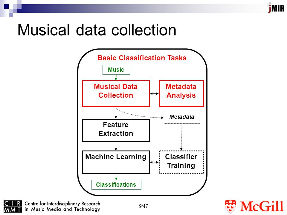 10/47 Types of musical data Audio recordings  Sampled sound  Wave, MP3, AAC, etc.