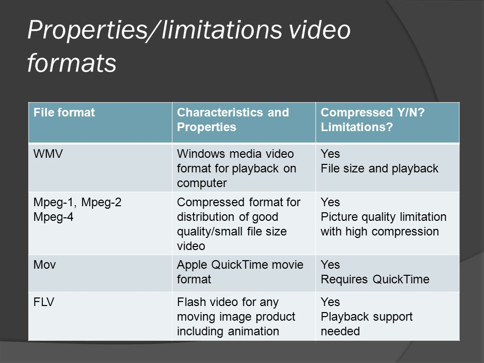 Properties/limitations video formats File formatCharacteristics and Properties Compressed Y/N.