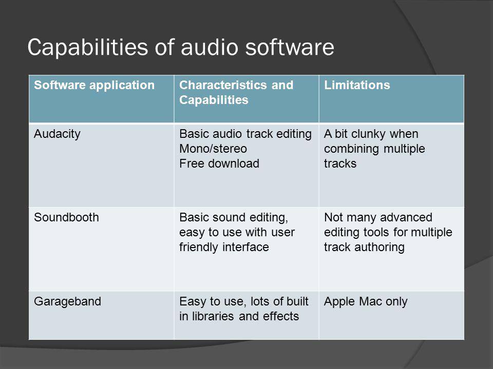 Capabilities of audio software Software applicationCharacteristics and Capabilities Limitations AudacityBasic audio track editing Mono/stereo Free download A bit clunky when combining multiple tracks SoundboothBasic sound editing, easy to use with user friendly interface Not many advanced editing tools for multiple track authoring GaragebandEasy to use, lots of built in libraries and effects Apple Mac only