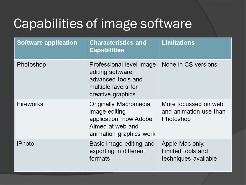 Capabilities of image software Software applicationCharacteristics and Capabilities Limitations PhotoshopProfessional level image editing software, ad