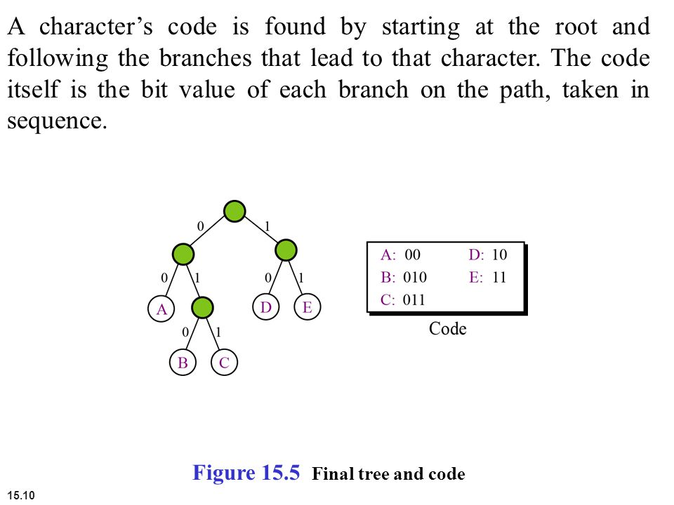 15.10 A character's code is found by starting at the root and following the branches that lead to that character. The code itself is the bit value of