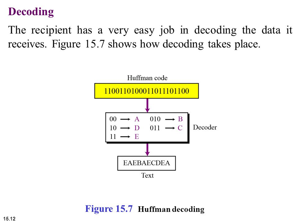 15.12 Decoding The recipient has a very easy job in decoding the data it receives. Figure 15.7 shows how decoding takes place. Figure 15.7 Huffman dec