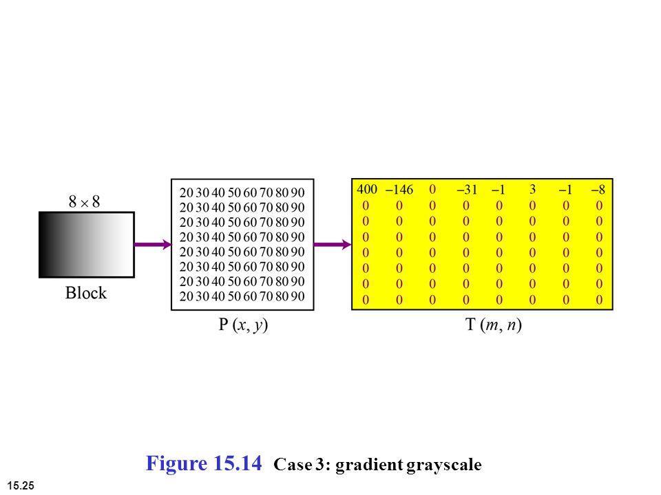 15.25 Figure 15.14 Case 3: gradient grayscale