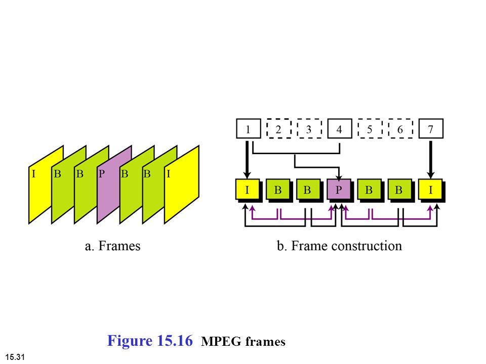 15.31 Figure 15.16 MPEG frames