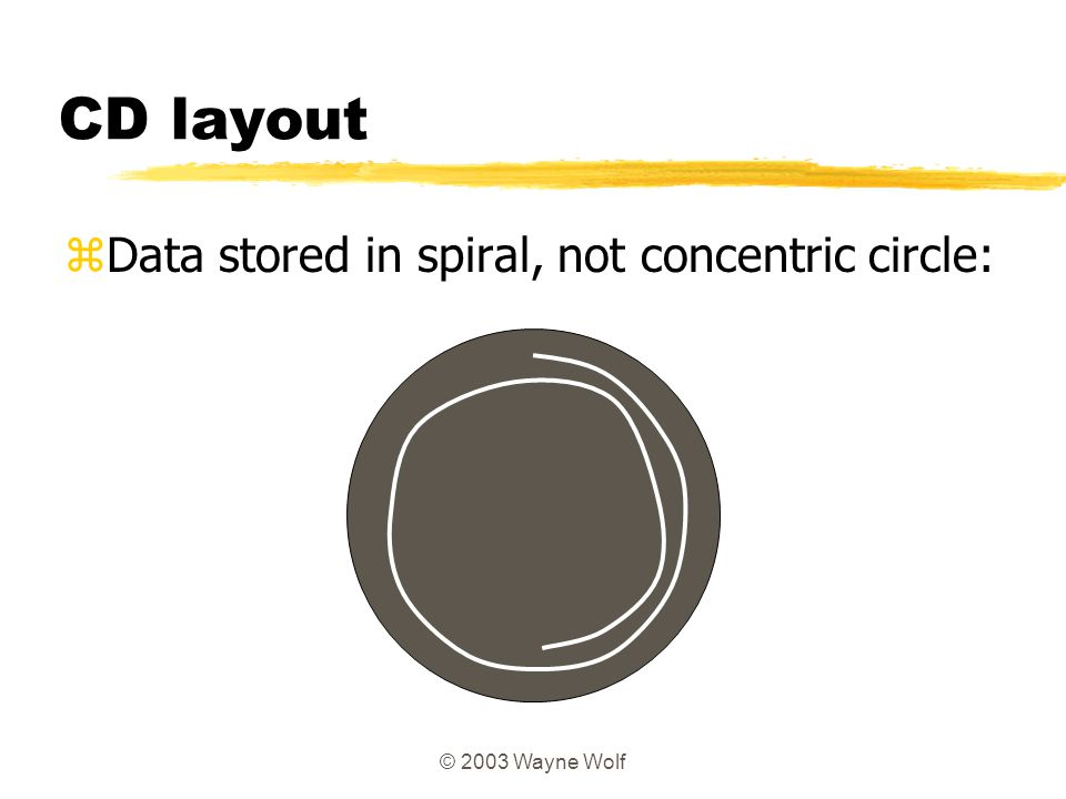 © 2003 Wayne Wolf CD layout zData stored in spiral, not concentric circle: