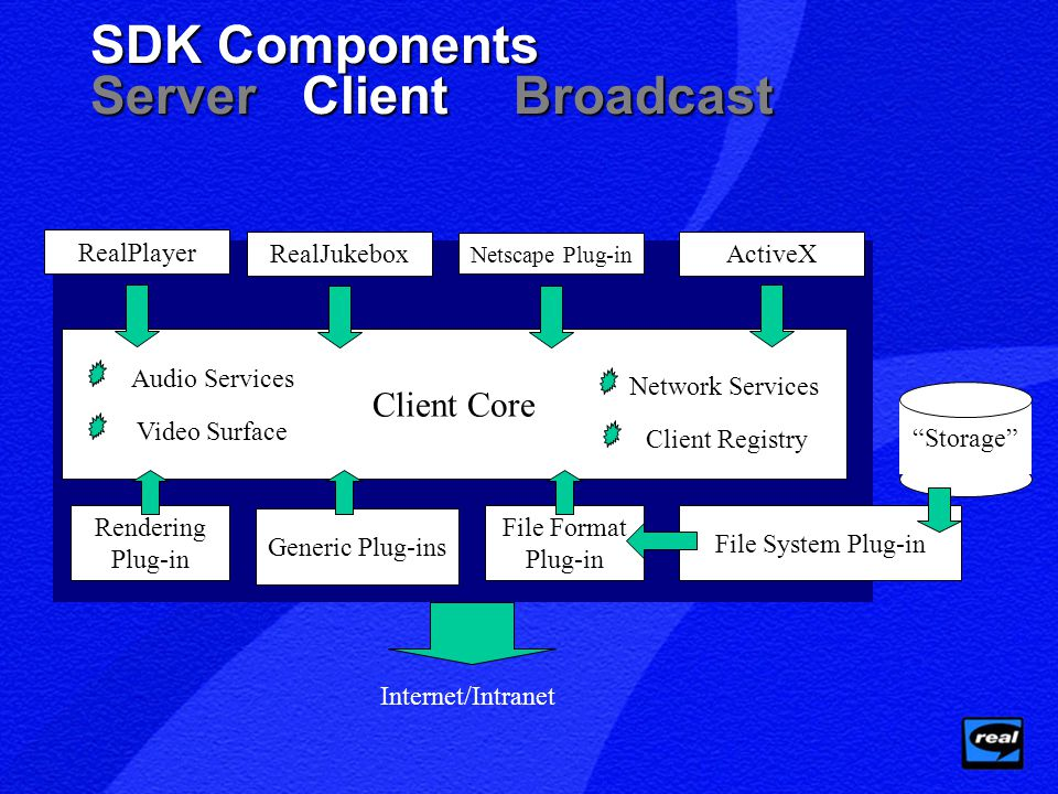 Client Core SDK Components ServerClientBroadcast RealPlayer File Format Plug-in File System Plug-in Storage Generic Plug-ins Client Registry Network Services Internet/Intranet RealJukebox Netscape Plug-in ActiveX Rendering Plug-in Audio Services Video Surface