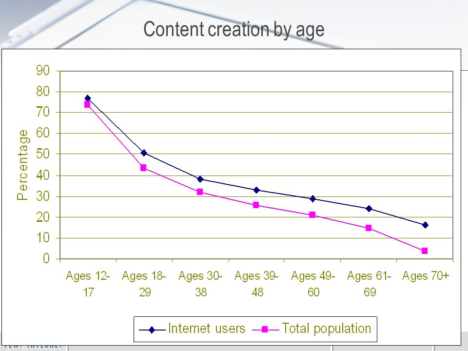 Homo Connectus November 5, 200722 Content creation by age