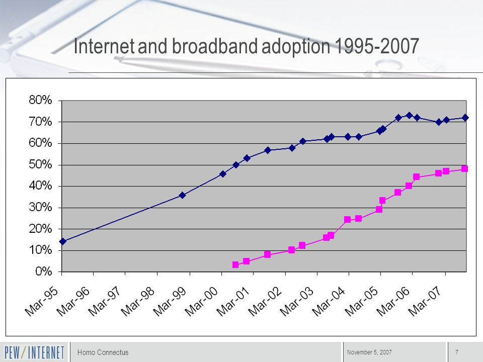 Homo Connectus November 5, 20077 Internet and broadband adoption 1995-2007 All internet - 142 mill. Broadband at home- 96 mill.