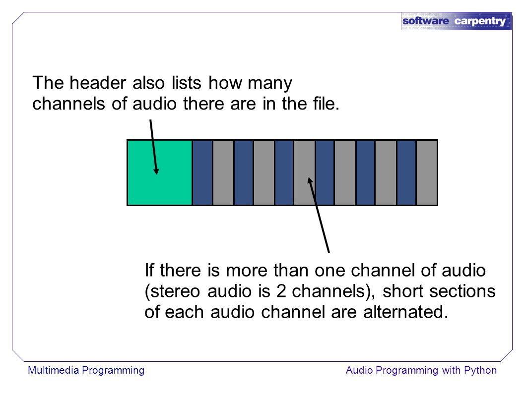 Multimedia ProgrammingAudio Programming with Python The header also lists how many channels of audio there are in the file.