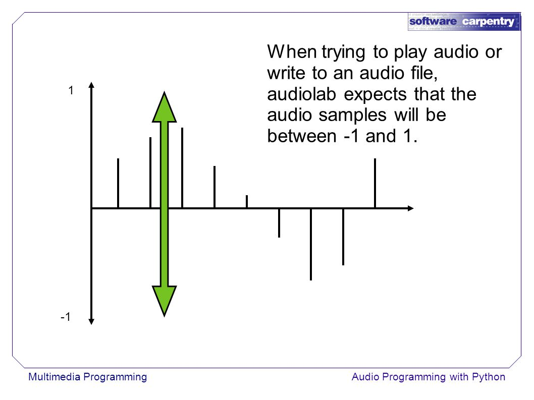 Multimedia ProgrammingAudio Programming with Python When trying to play audio or write to an audio file, audiolab expects that the audio samples will be between -1 and 1.
