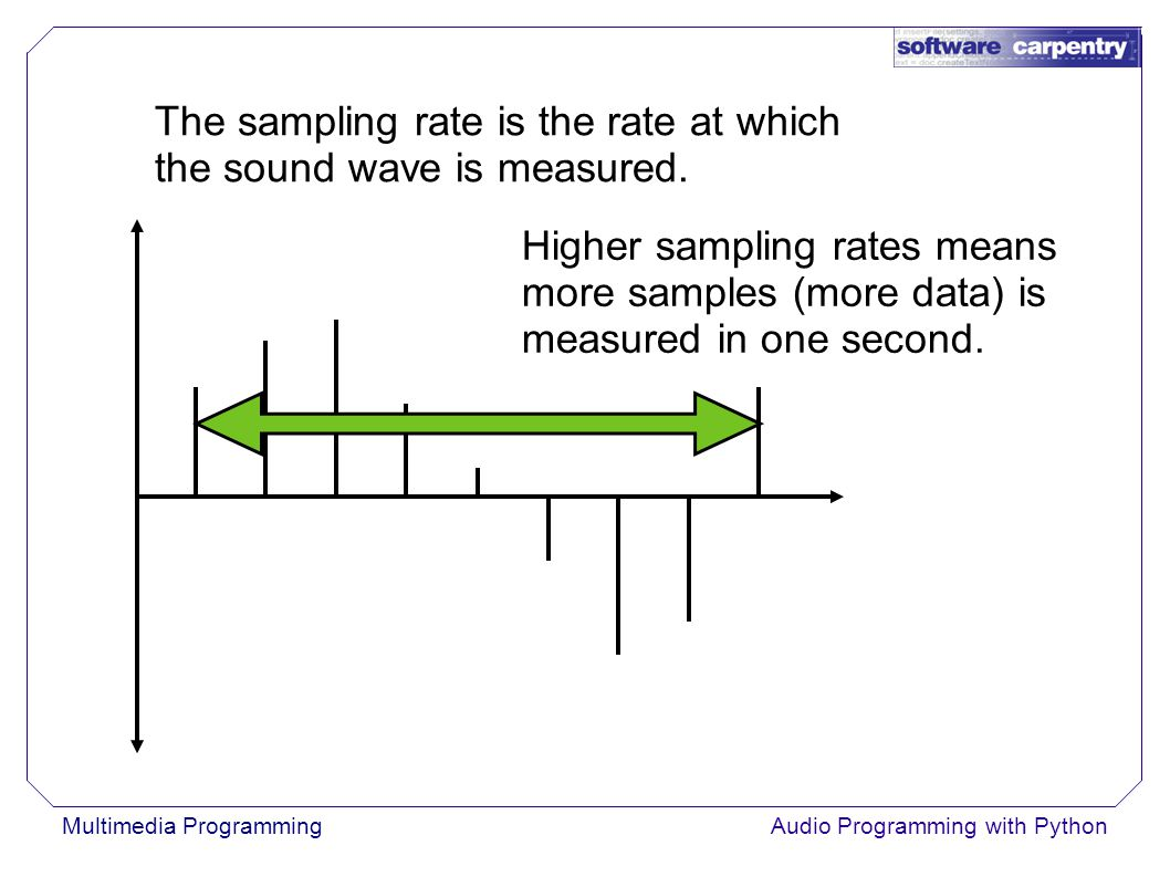 Multimedia ProgrammingAudio Programming with Python The sampling rate is the rate at which the sound wave is measured.
