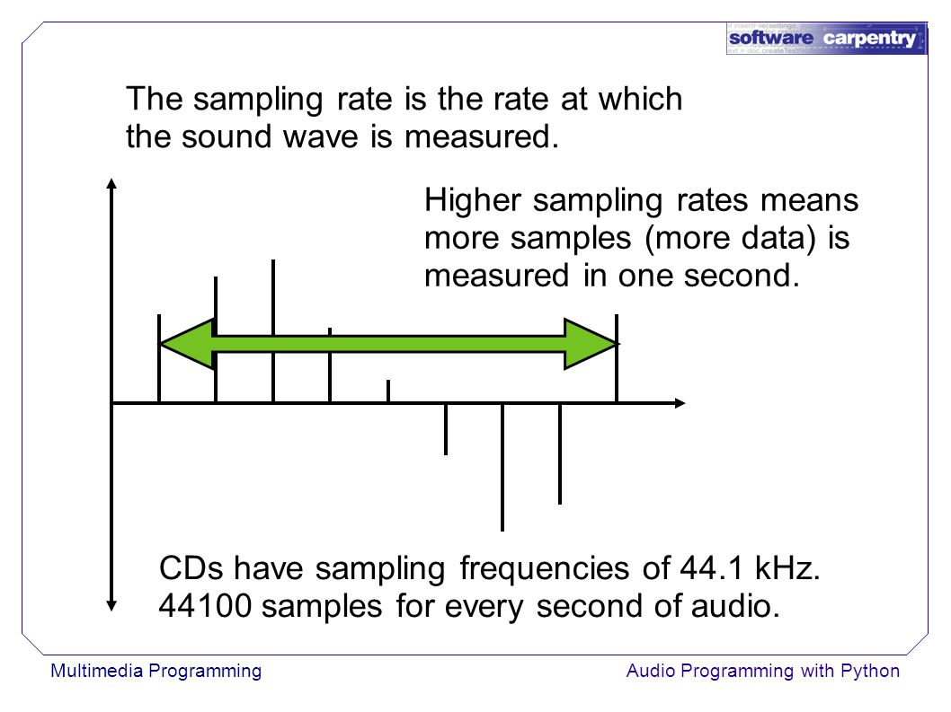 Multimedia ProgrammingAudio Programming with Python CDs have sampling frequencies of 44.1 kHz.