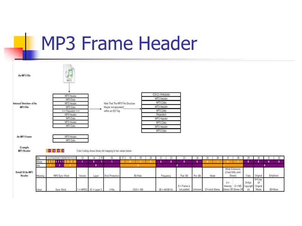 MP3 Frame Header