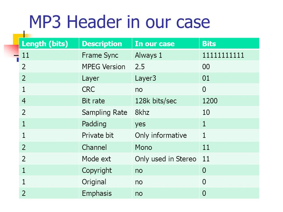 MP3 Header in our case Length (bits)DescriptionIn our caseBits 11Frame SyncAlways 111111111111 2MPEG Version2.500 2LayerLayer301 1CRCno0 4Bit rate128k bits/sec1200 2Sampling Rate8khz10 1Paddingyes1 1Private bitOnly informative1 2ChannelMono11 2Mode extOnly used in Stereo11 1Copyrightno0 1Originalno0 2Emphasisno0