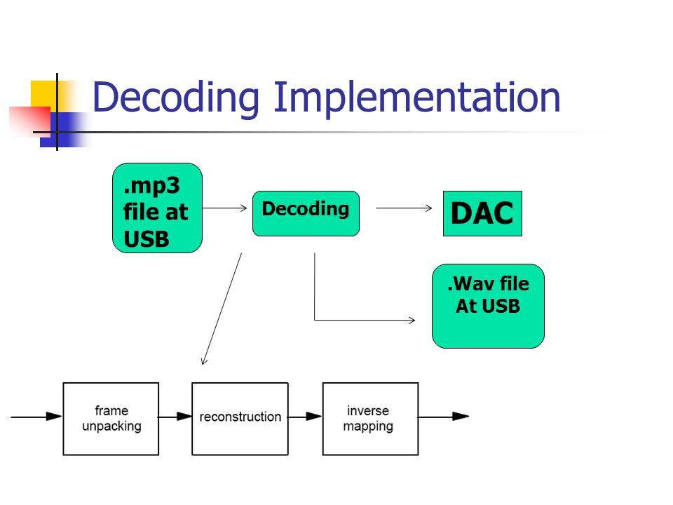 Decoding Implementation DAC.Wav file At USB Decoding.mp3 file at USB