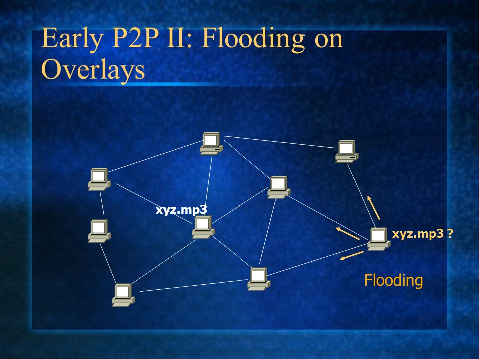 Early P2P II: Flooding on Overlays xyz.mp3 ? xyz.mp3 Flooding