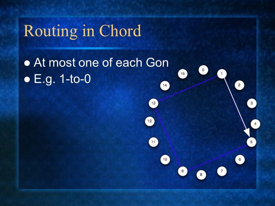 Routing in Chord At most one of each Gon E.g. 1-to-0