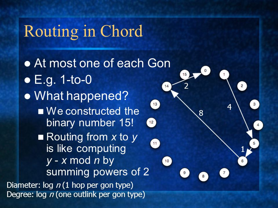Routing in Chord At most one of each Gon E.g. 1-to-0 What happened.