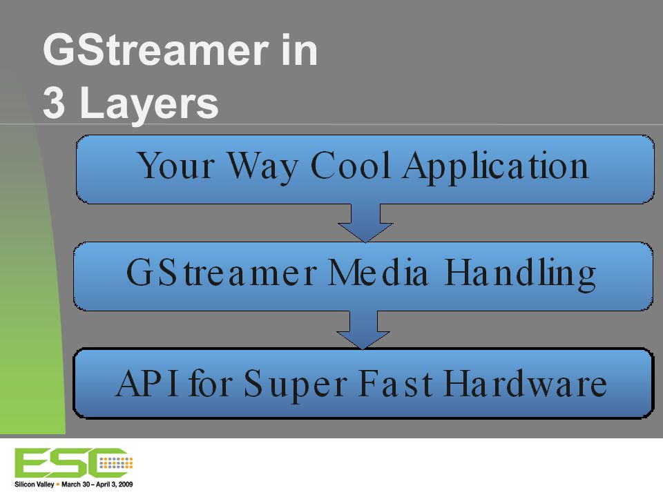 GStreamer in 3 Layers