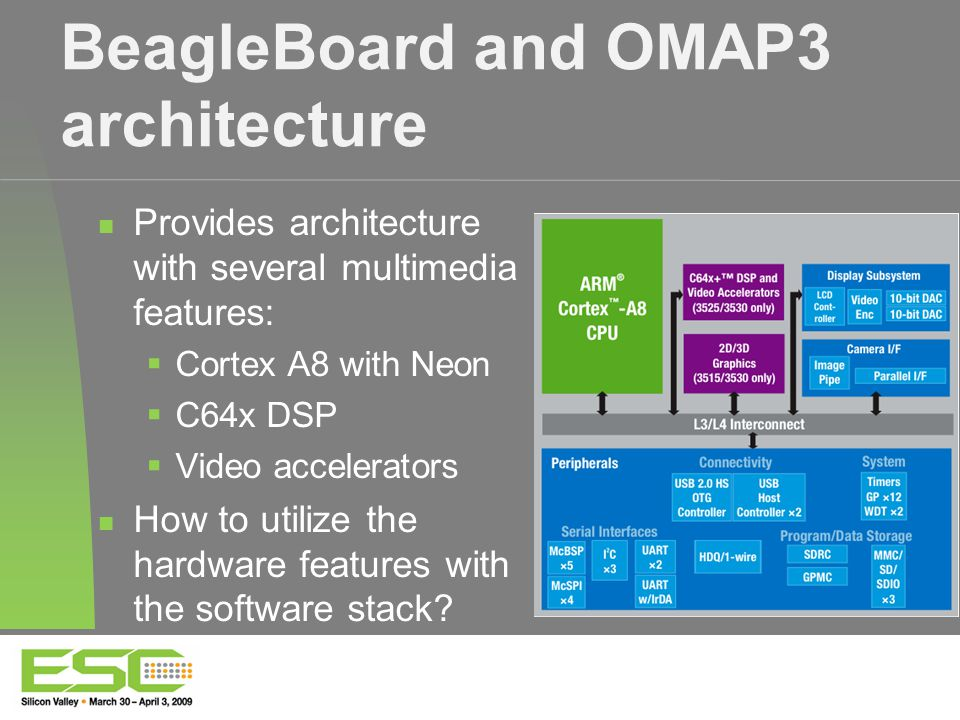 BeagleBoard and OMAP3 architecture Provides architecture with several multimedia features:  Cortex A8 with Neon  C64x DSP  Video accelerators How to utilize the hardware features with the software stack