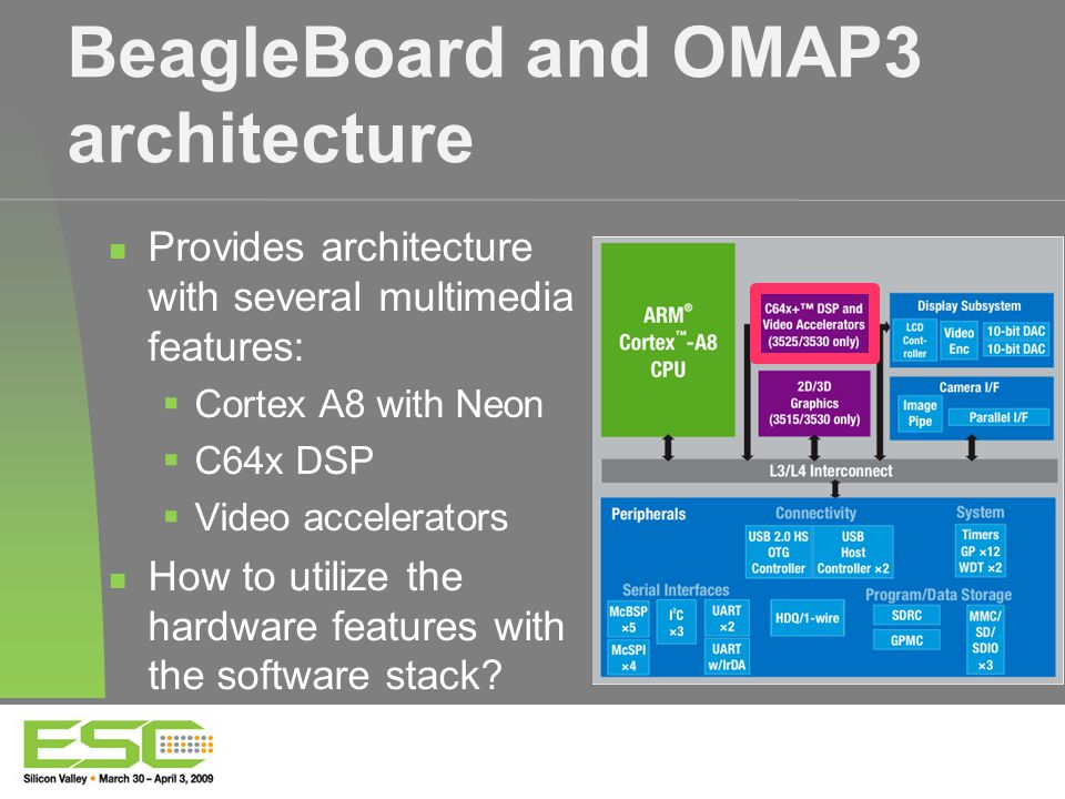 BeagleBoard and OMAP3 architecture Provides architecture with several multimedia features:  Cortex A8 with Neon  C64x DSP  Video accelerators How to utilize the hardware features with the software stack?