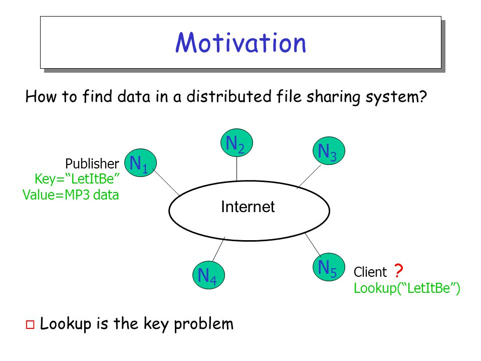 Centralized Solution o Requires O(M) state o Single point of failure Internet Publisher Key= LetItBe Value=MP3 data Lookup( LetItBe ) N1N1 N2N2 N3N3 N5N5 N4N4 Client DB o Central server (Napster)