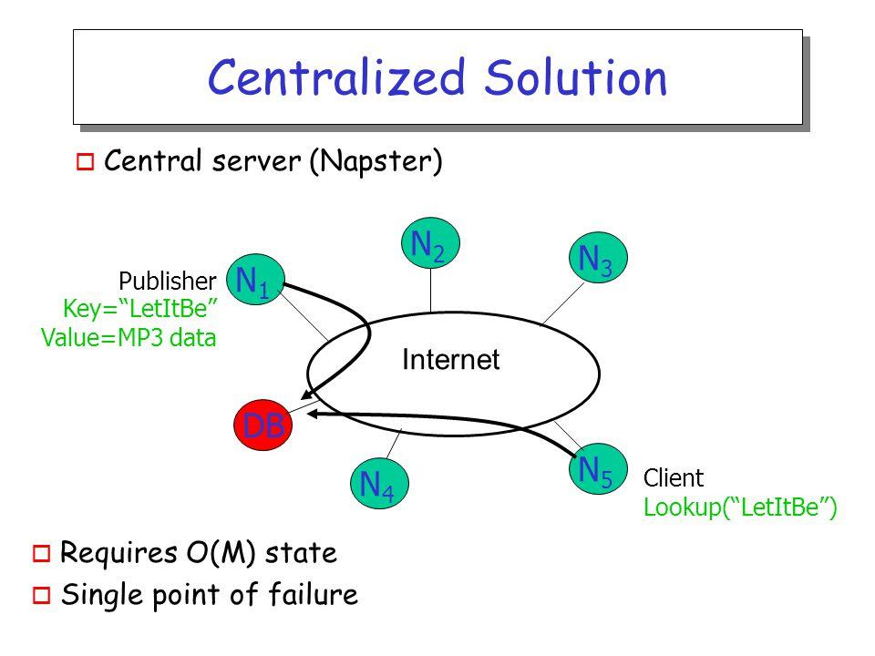 Robustness o Simulation results: static scenario o Failed lookup means original node with key failed (no replica of keys) o Result implies good balance of keys among nodes!