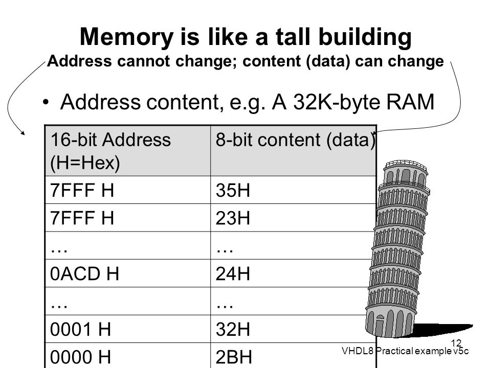 VHDL8 Practical example v5c 12 Memory is like a tall building Address cannot change; content (data) can change Address content, e.g. A 32K-byte RAM 16