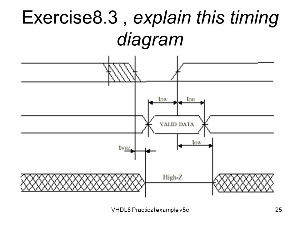 VHDL8 Practical example v5c25 Exercise8.3, explain this timing diagram