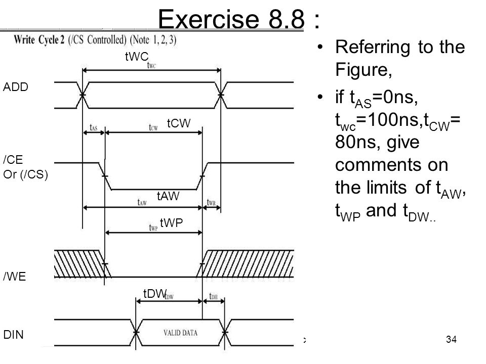 VHDL8 Practical example v5c34 Exercise 8.8 : Referring to the Figure, if t AS =0ns, t wc =100ns,t CW = 80ns, give comments on the limits of t AW, t WP