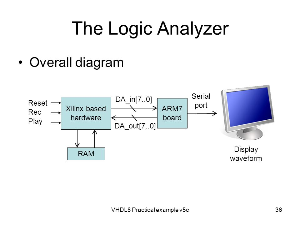 Overall diagram VHDL8 Practical example v5c36 Xilinx based hardware ARM7 board RAM Reset Rec Play DA_in[7..0] DA_out[7..0] Serial port Display wavefor