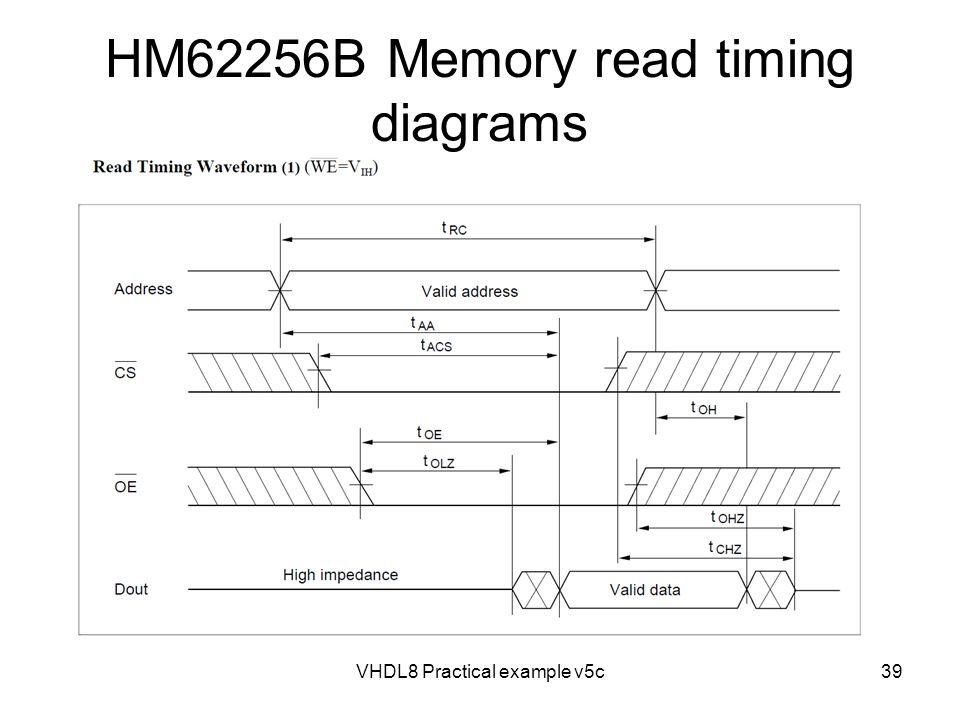 VHDL8 Practical example v5c39 HM62256B Memory read timing diagrams