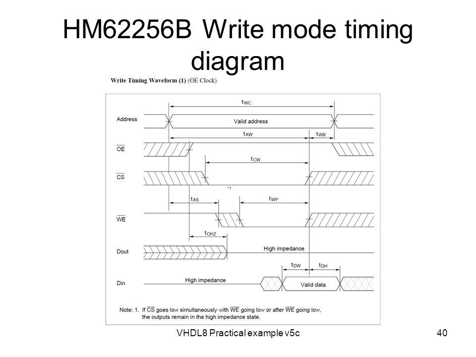 VHDL8 Practical example v5c40 HM62256B Write mode timing diagram