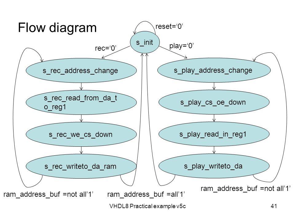 Flow diagram VHDL8 Practical example v5c41 s_init s_rec_address_change s_rec_read_from_da_t o_reg1 s_rec_we_cs_down s_rec_writeto_da_ram s_play_addres