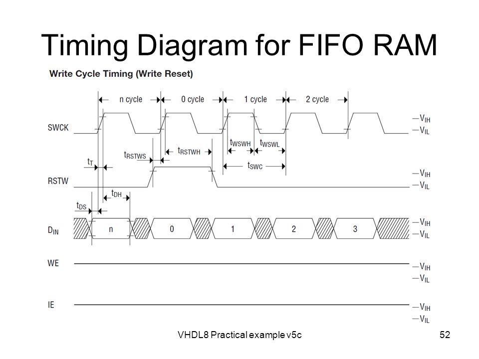 Timing Diagram for FIFO RAM VHDL8 Practical example v5c52