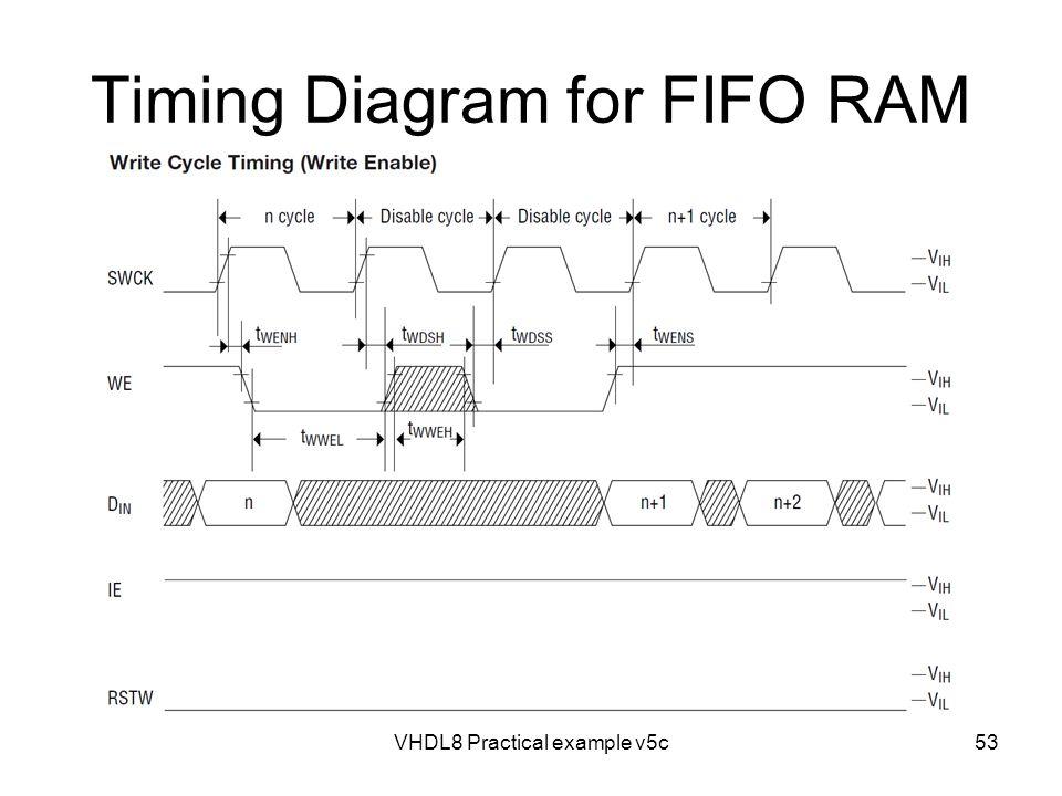 Timing Diagram for FIFO RAM VHDL8 Practical example v5c53