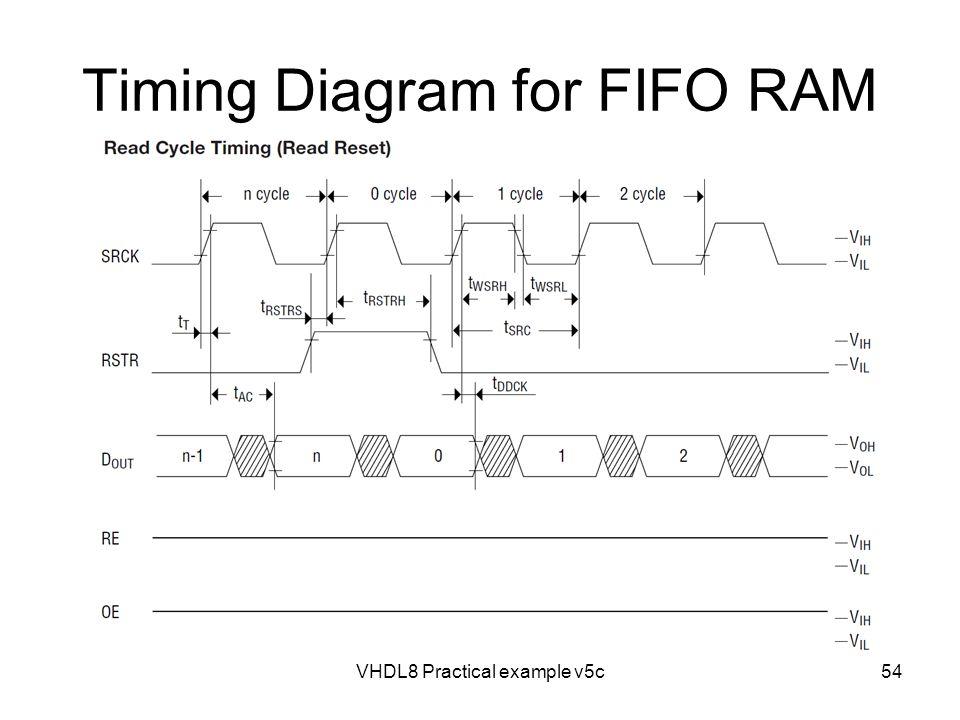 Timing Diagram for FIFO RAM VHDL8 Practical example v5c54