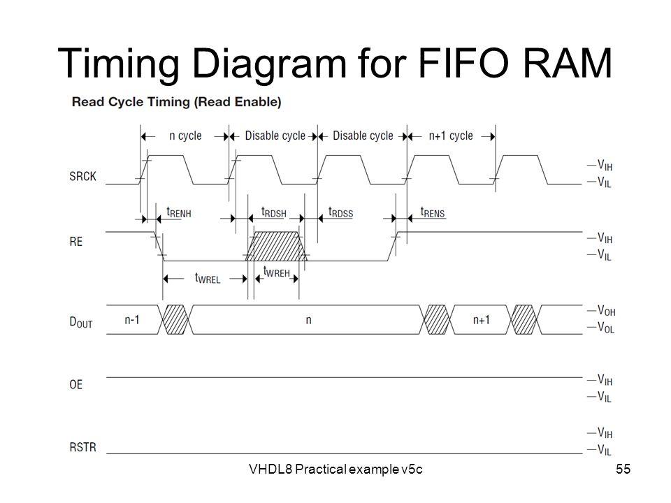 Timing Diagram for FIFO RAM VHDL8 Practical example v5c55