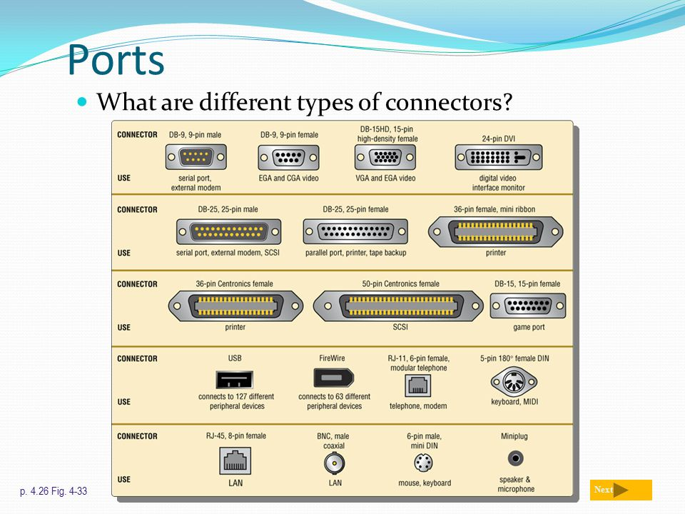 Ports What are different types of connectors? p. 4.26 Fig. 4-33 Next