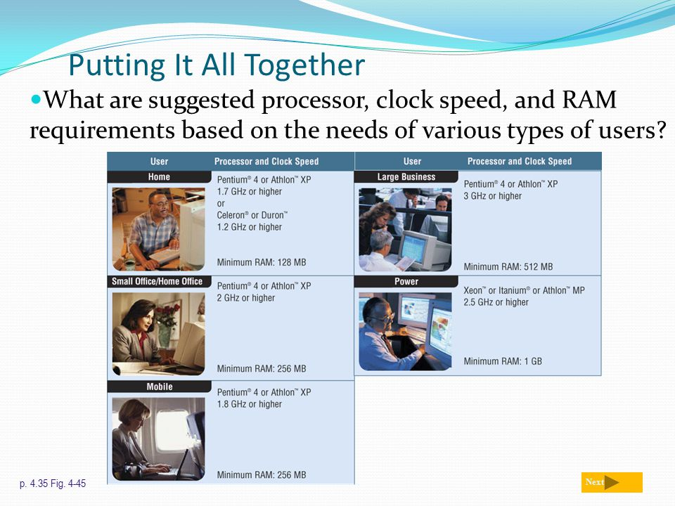 Putting It All Together What are suggested processor, clock speed, and RAM requirements based on the needs of various types of users.