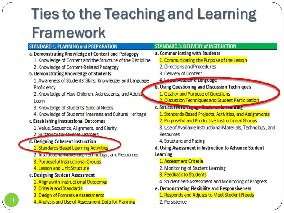 Ties to the Teaching and Learning Framework 11