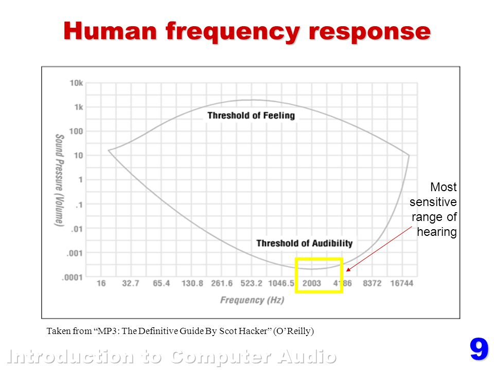 9 Human frequency response Taken from MP3: The Definitive Guide By Scot Hacker (O'Reilly) Most sensitive range of hearing